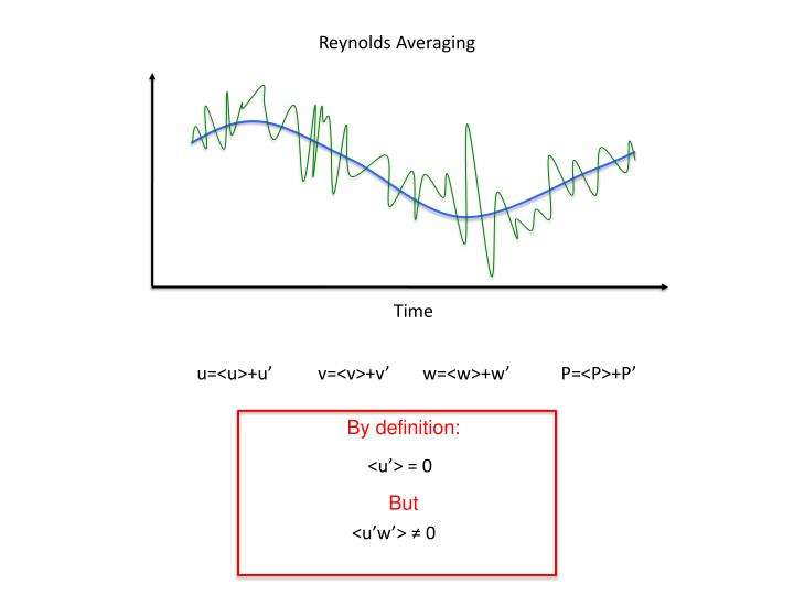Reynolds Averaging