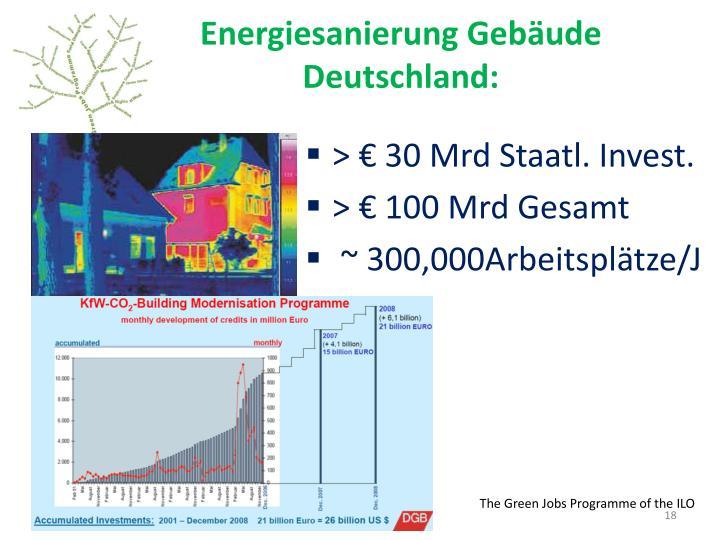 Energiesanierung