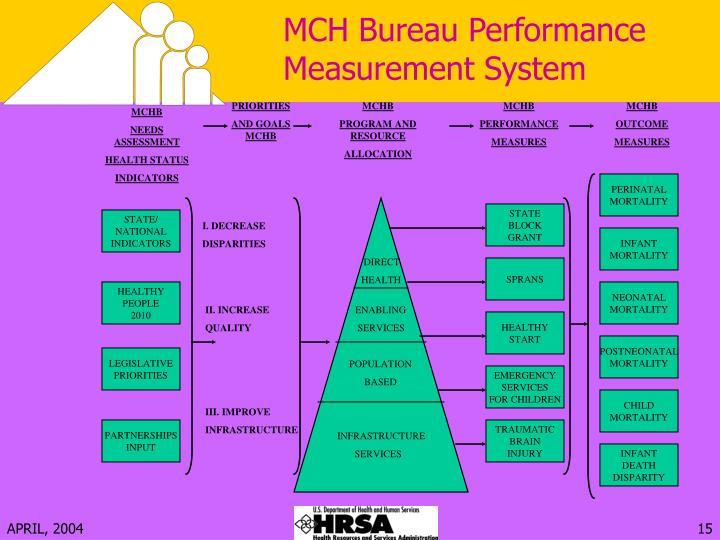 MCH Bureau Performance