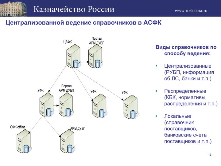 Централизованной ведение справочников в АСФК