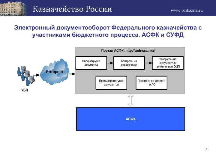 Электронный документооборот Федерального казначейства с участниками бюджетного процесса. АСФК и СУФД