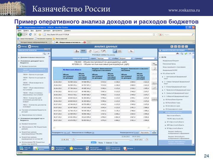 Пример оперативного анализа доходов и расходов бюджетов