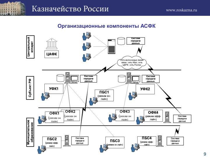 Организационные компоненты АСФК
