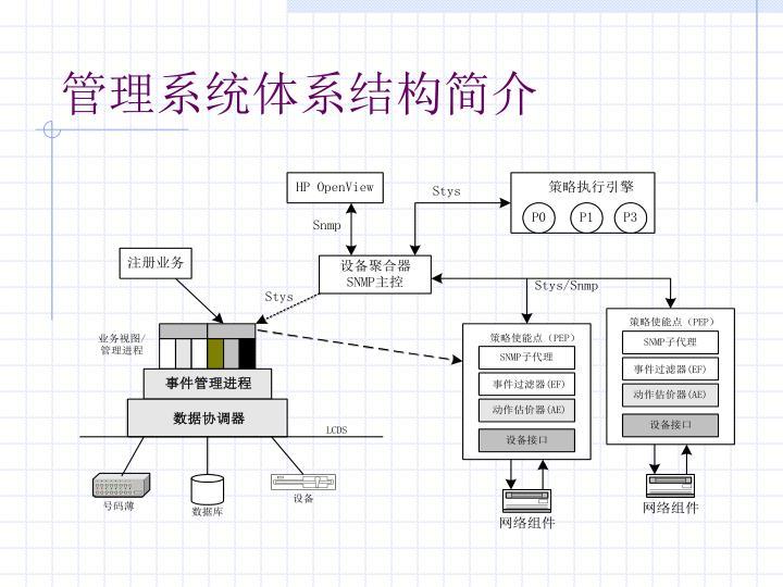 管理系统体系结构简介