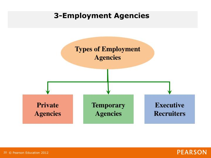 Types of Employment Agencies