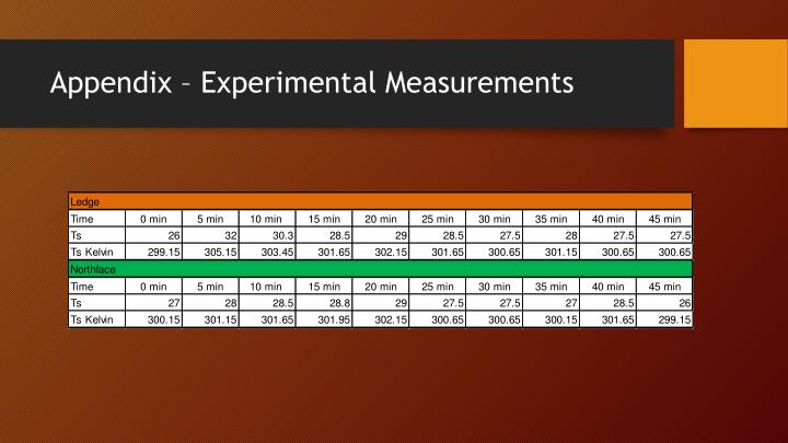 Appendix – Experimental Measurements