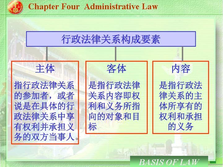 行政法律关系构成要素