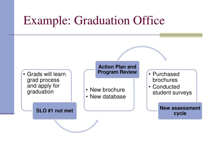 Example: Graduation Office