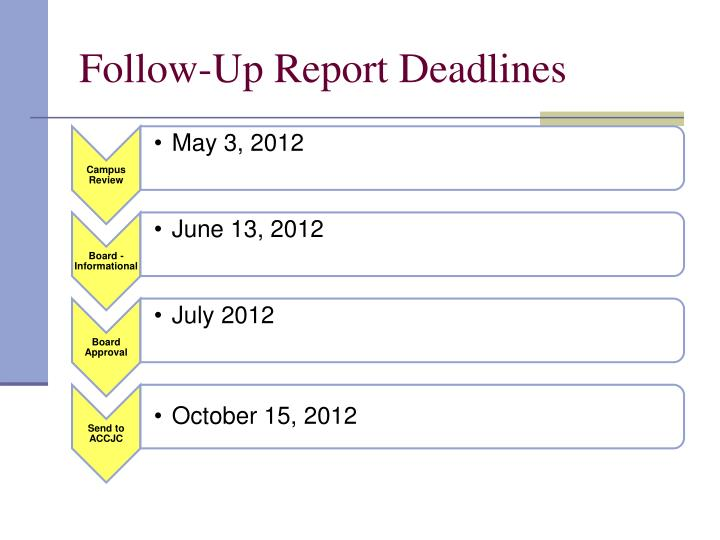 Follow-Up Report Deadlines