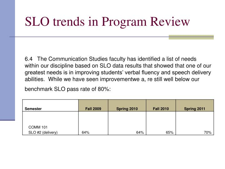 SLO trends in Program Review