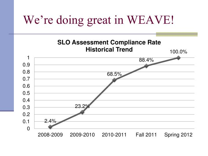 We're doing great in WEAVE!