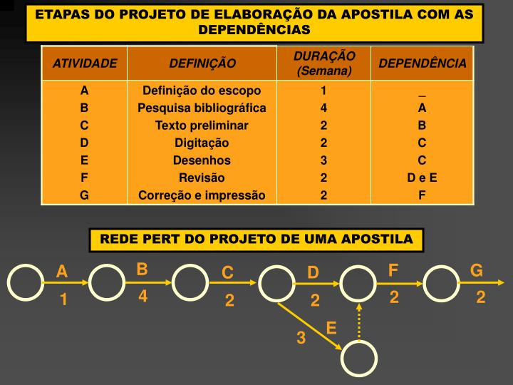 ETAPAS DO PROJETO DE ELABORAÇÃO DA APOSTILA COM AS DEPENDÊNCIAS