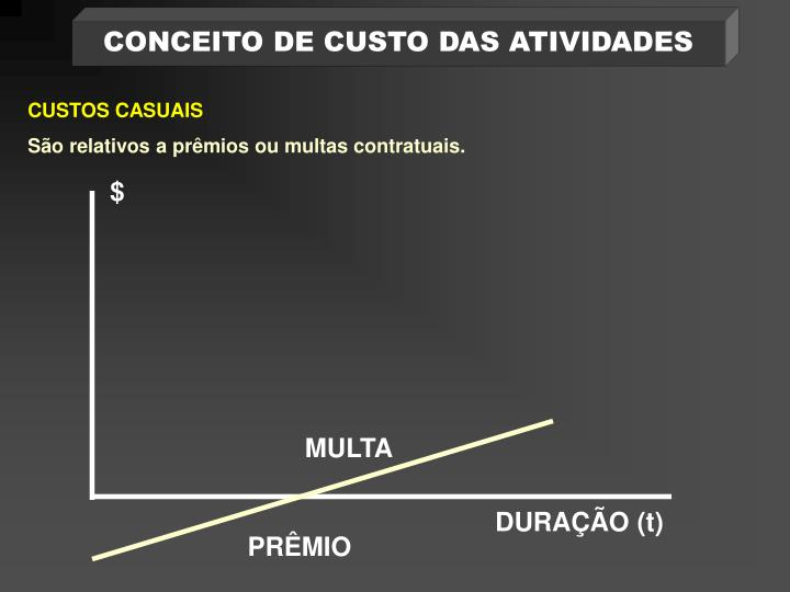 CONCEITO DE CUSTO DAS ATIVIDADES
