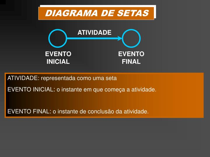 DIAGRAMA DE SETAS
