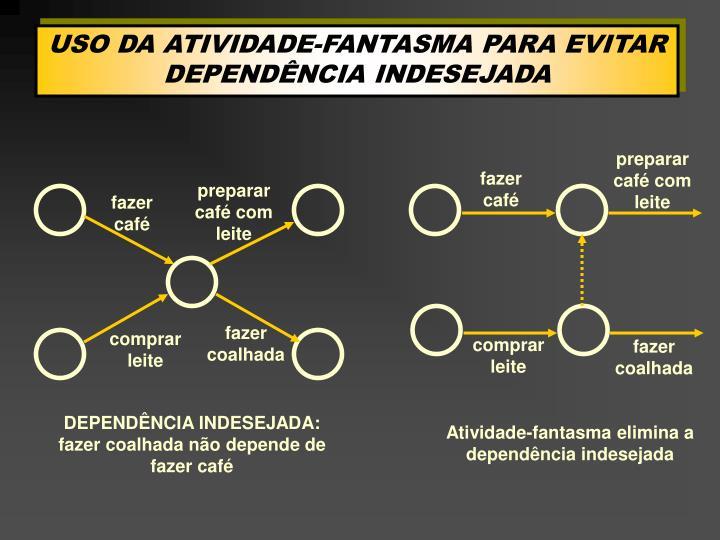USO DA ATIVIDADE-FANTASMA PARA EVITAR DEPENDÊNCIA INDESEJADA