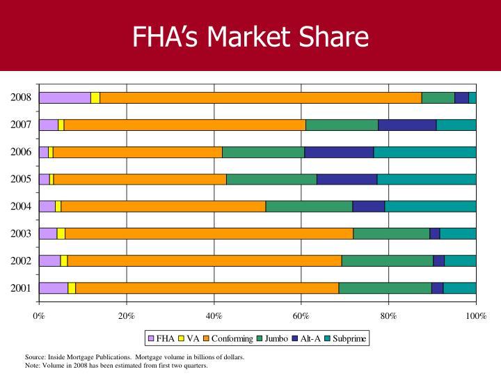 FHA's Market Share
