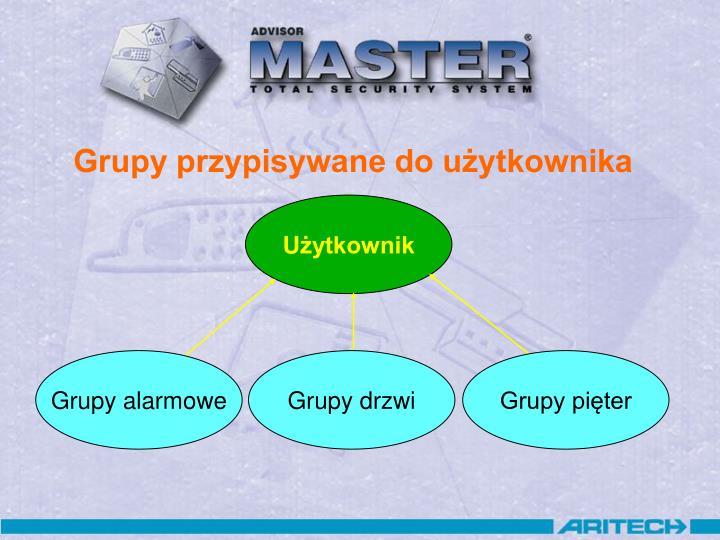 Grupy przypisywane do użytkownika
