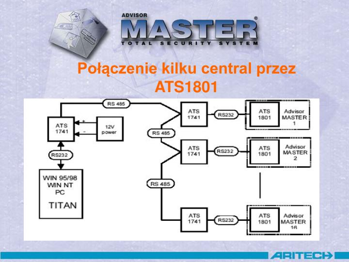 Połączenie kilku central przez ATS1801