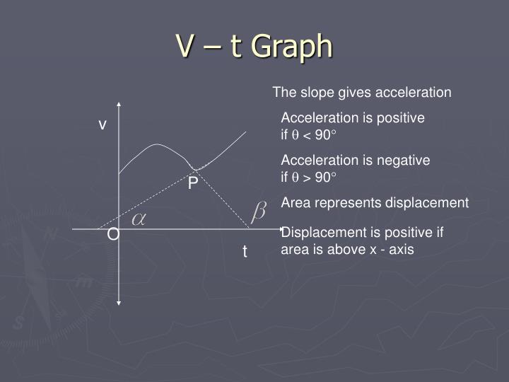 V – t Graph