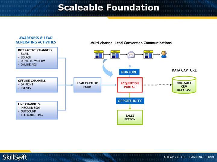 Scaleable Foundation