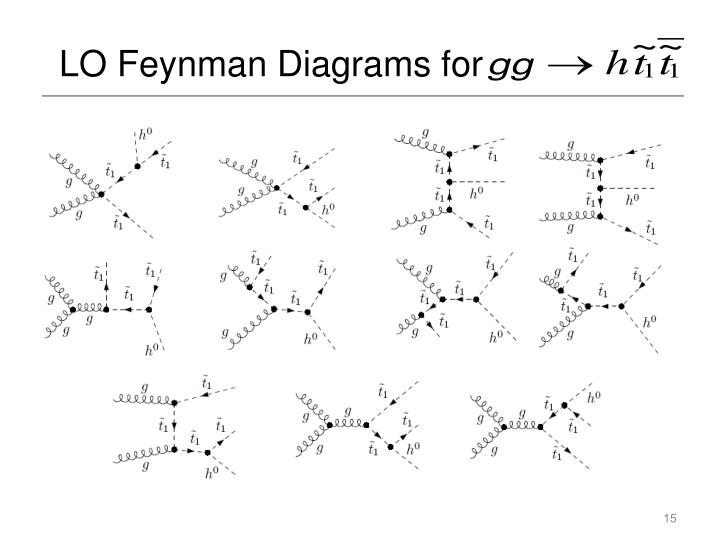 LO Feynman Diagrams for