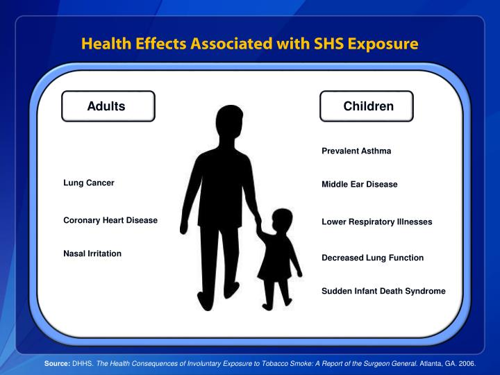 Health Effects Associated with SHS Exposure