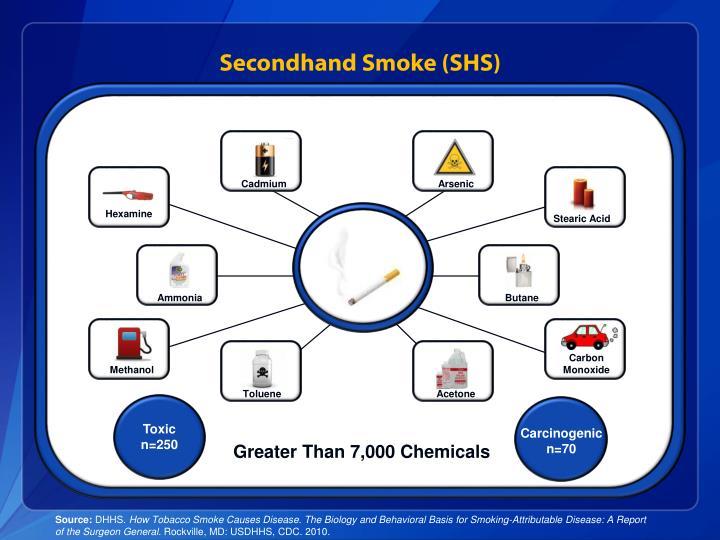 Secondhand Smoke (SHS)