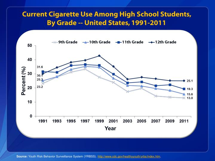 Current Cigarette Use Among High School Students,