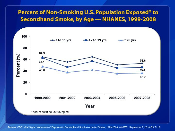 Percent of Non-Smoking U.S. Population Exposed* to Secondhand Smoke, by Age — NHANES, 1999-2008
