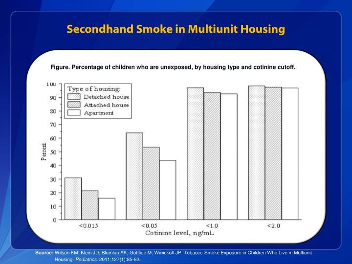 Secondhand Smoke in Multiunit Housing