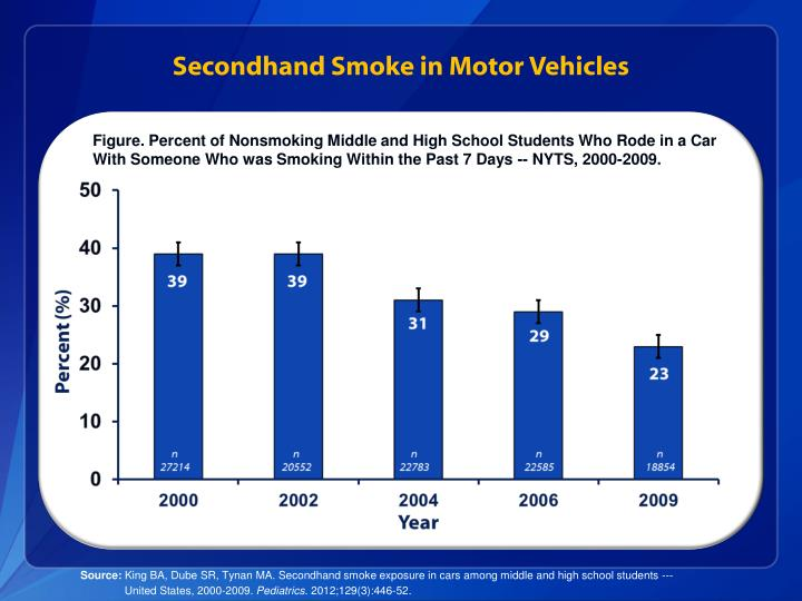 Secondhand Smoke in Motor Vehicles