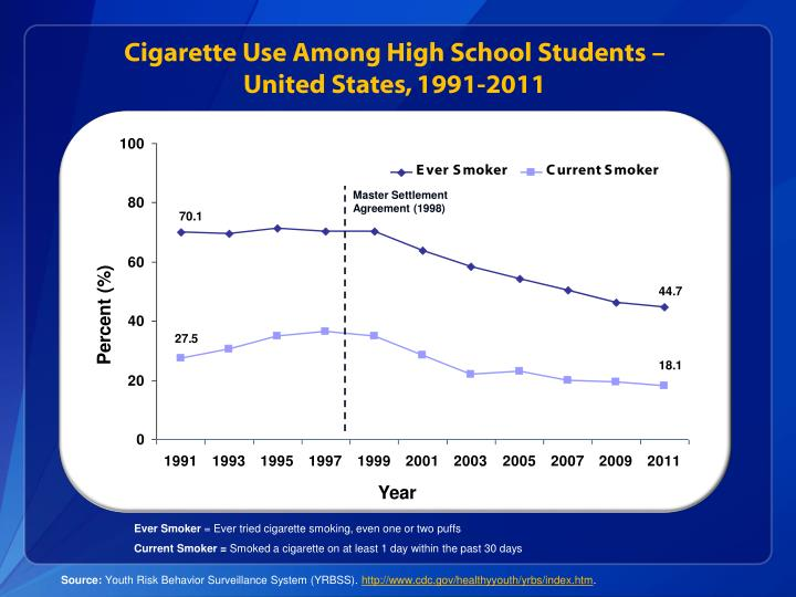 Cigarette Use Among High School Students –