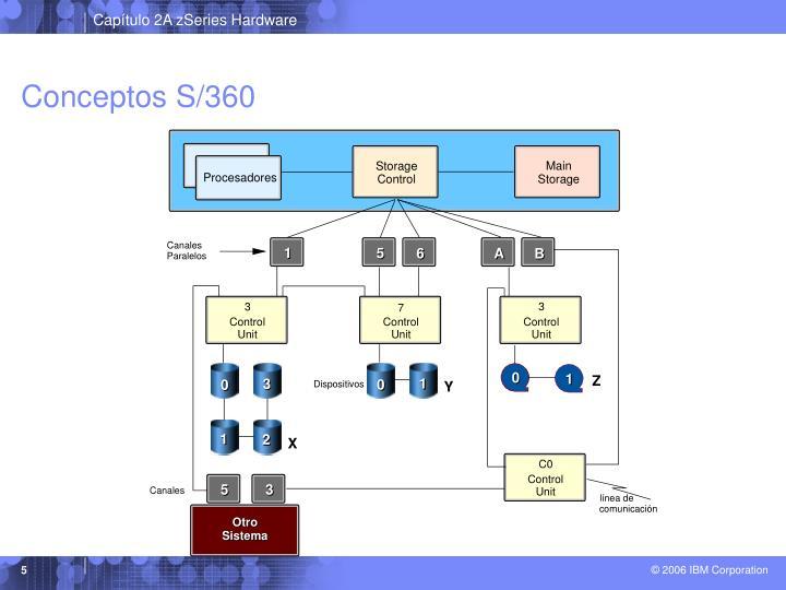 Conceptos S/360