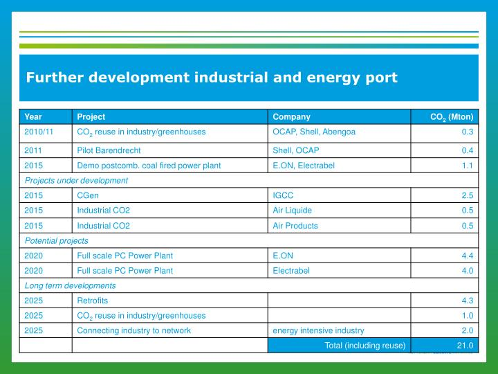 Further development industrial and energy port