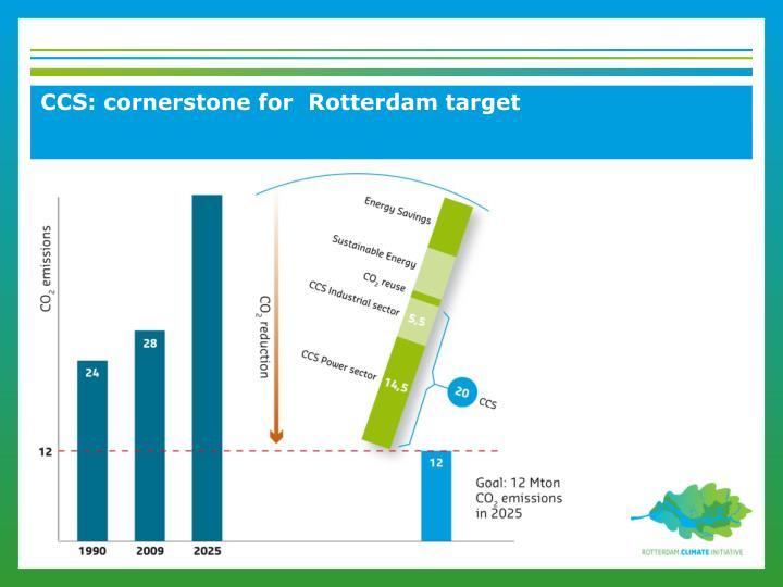 CCS: cornerstone for  Rotterdam target