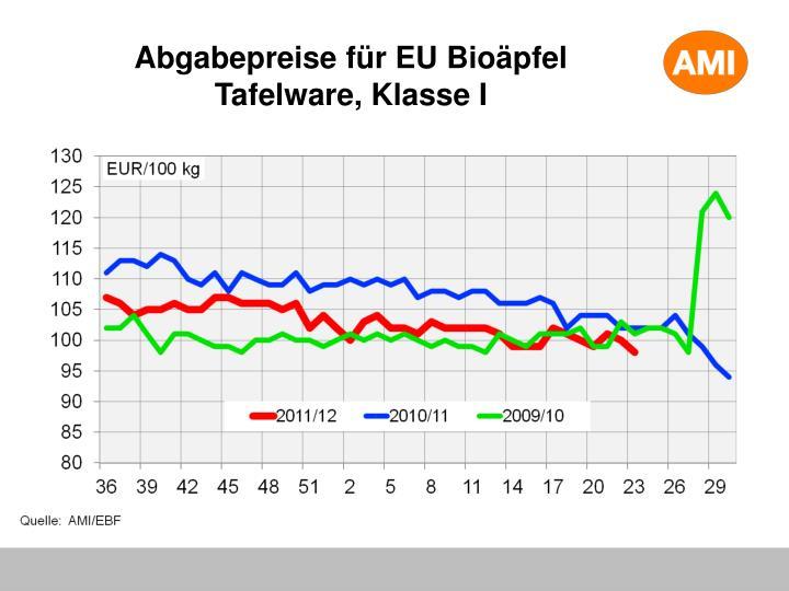 Abgabepreise für EU