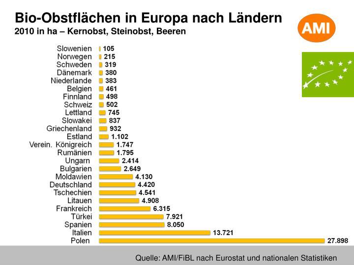 Bio-Obstflächen in Europa nach Ländern
