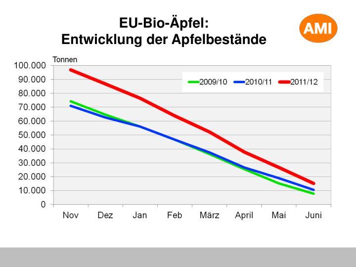 EU-Bio-Äpfel: