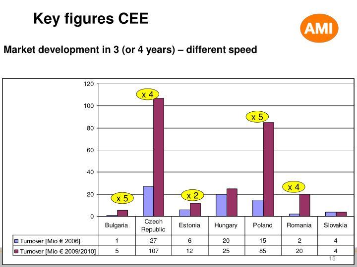 Key figures CEE