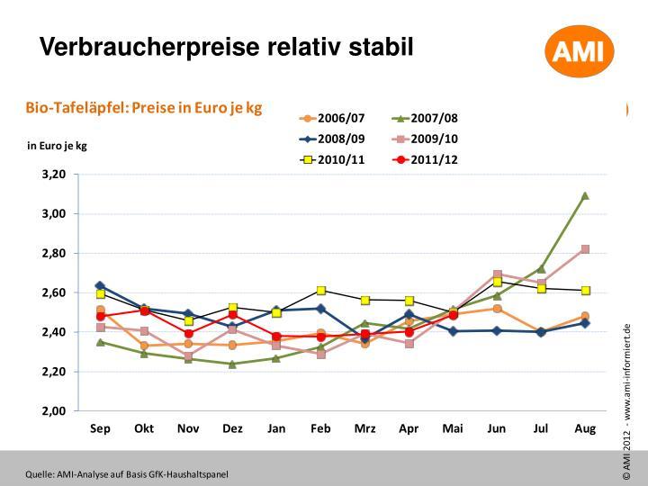 Verbraucherpreise relativ stabil