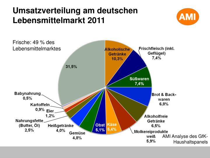 Umsatzverteilung am deutschen