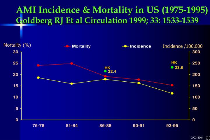 AMI Incidence & Mortality in US (1975-1995)