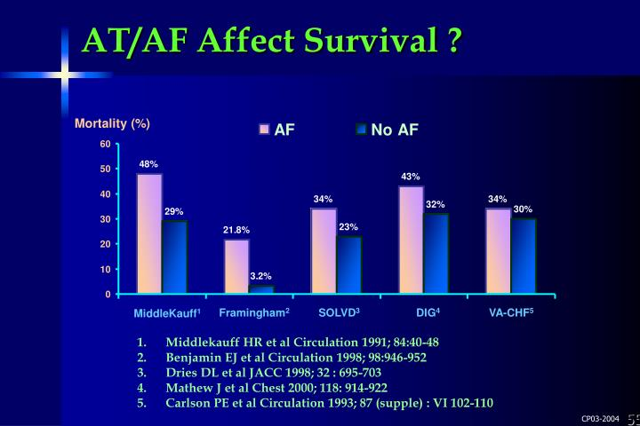 AT/AF Affect Survival ?