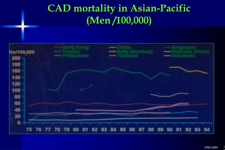 CAD mortality in Asian-Pacific