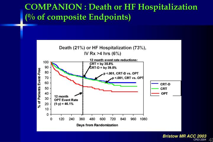 COMPANION : Death or HF Hospitalization