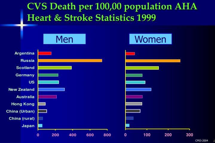 CVS Death per 100,00 population AHA Heart & Stroke Statistics 1999