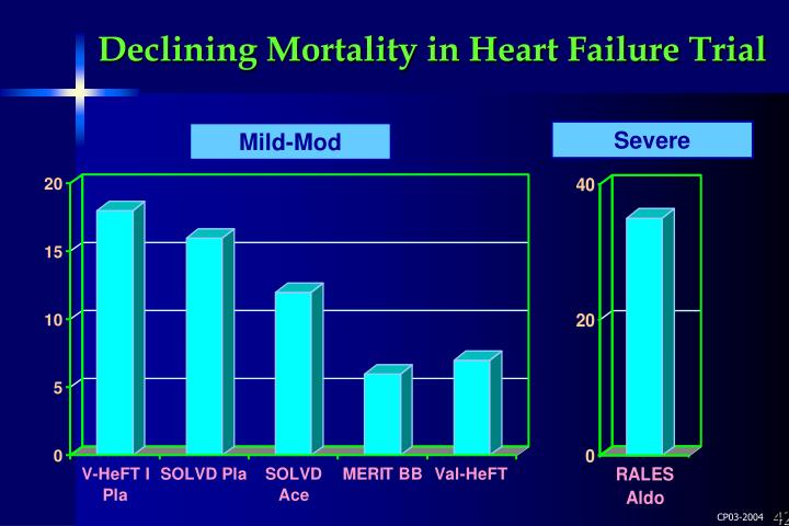 Declining Mortality in Heart Failure Trial