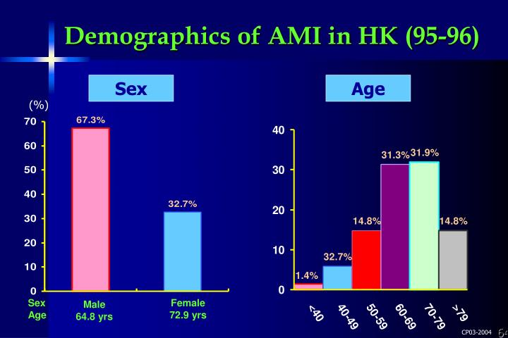 Demographics of AMI in HK (95-96)
