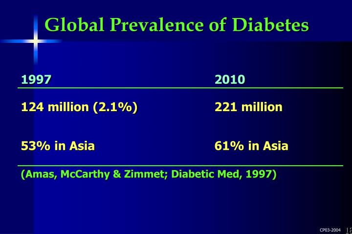 Global Prevalence of Diabetes