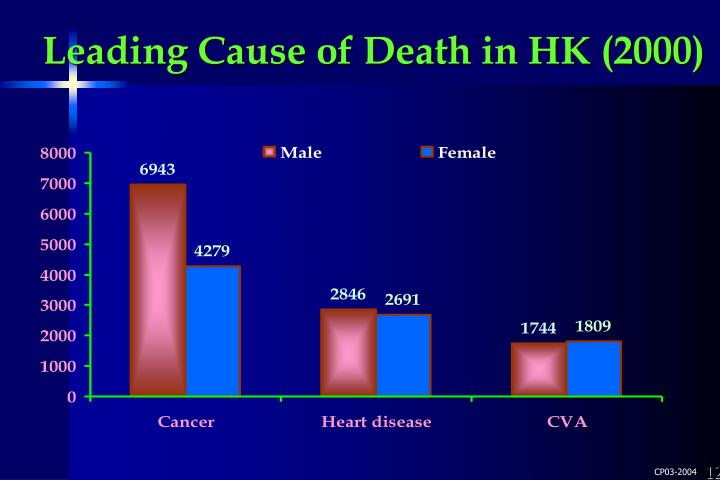 Leading Cause of Death in HK (2000)
